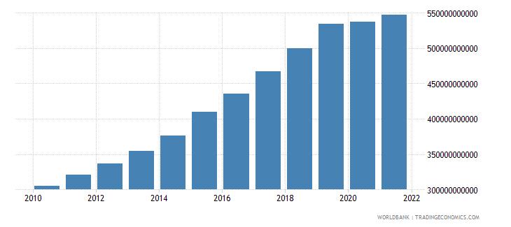 vietnam household final consumption expenditure ppp constant 2005 international dollar wb data