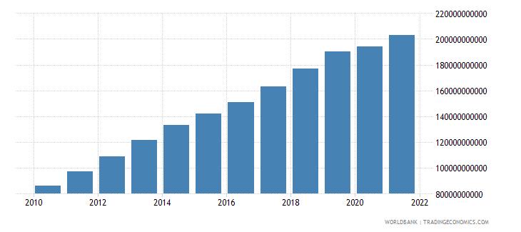 vietnam household final consumption expenditure us dollar wb data