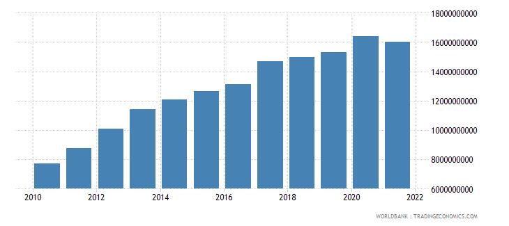 vietnam ibrd loans and ida credits dod us dollar wb data