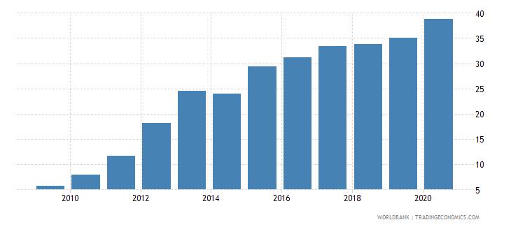 vietnam ict goods exports percent of total goods exports wb data
