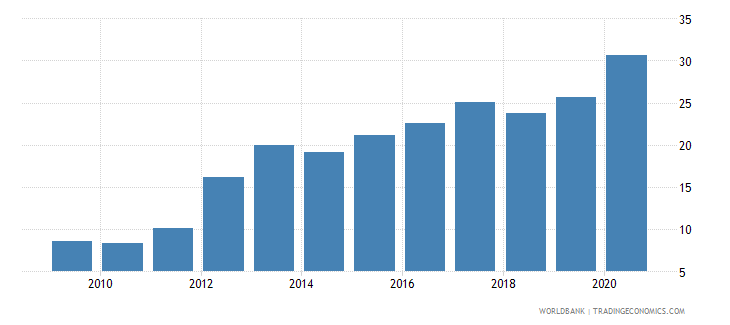 vietnam ict goods imports percent total goods imports wb data