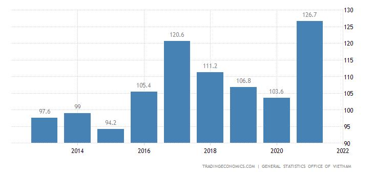 Vietnam Import Prices