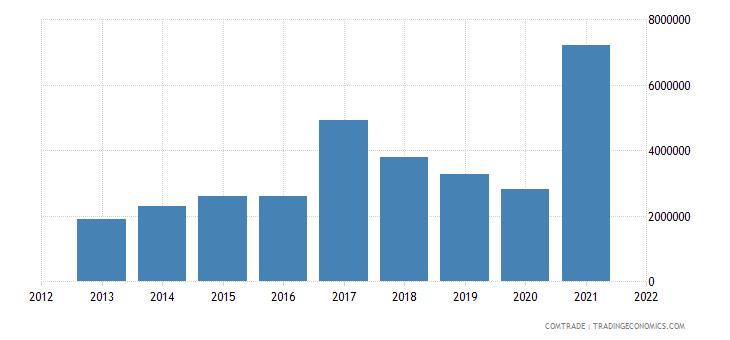 vietnam imports algeria