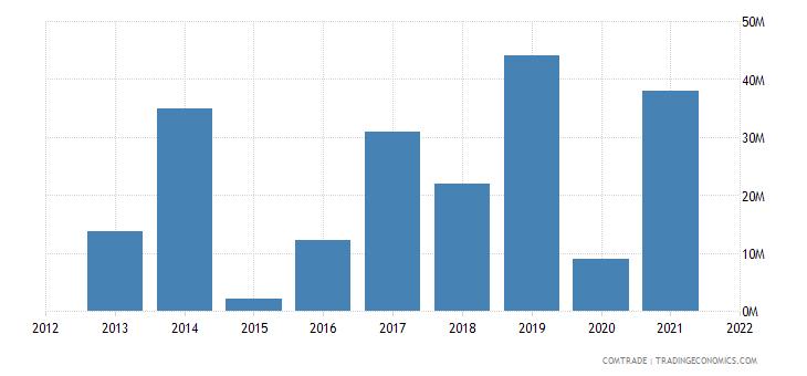 vietnam imports angola