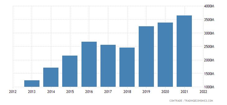 vietnam imports argentina