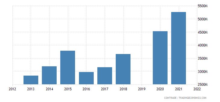 vietnam imports articles iron steel