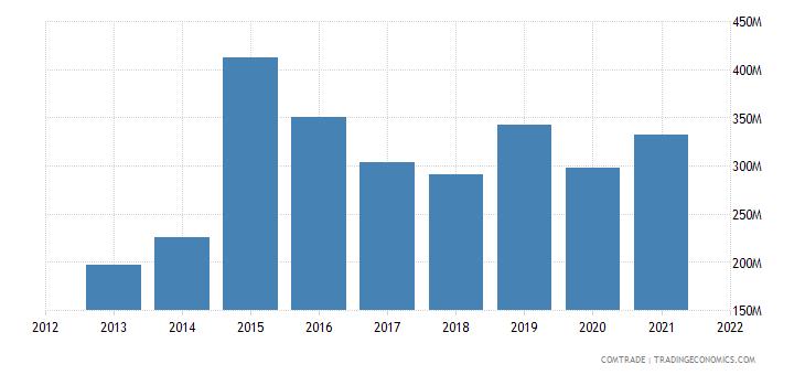 vietnam imports austria