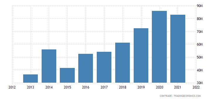 vietnam imports bangladesh