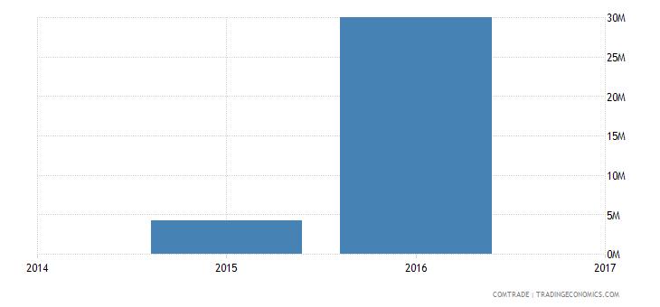 vietnam imports bolivia