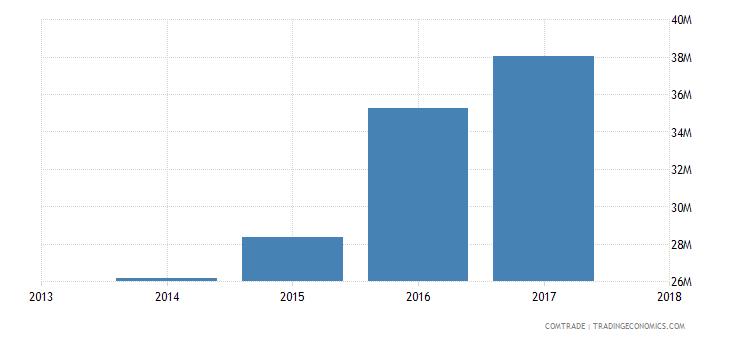 vietnam imports botswana