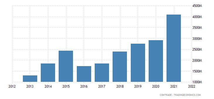 vietnam imports brazil