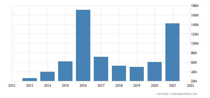 vietnam imports bulgaria