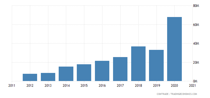 vietnam imports egypt