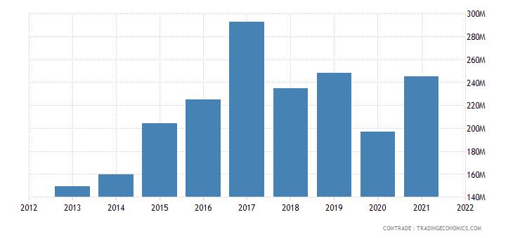 vietnam imports finland