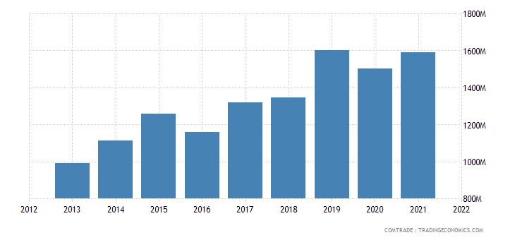 vietnam imports france