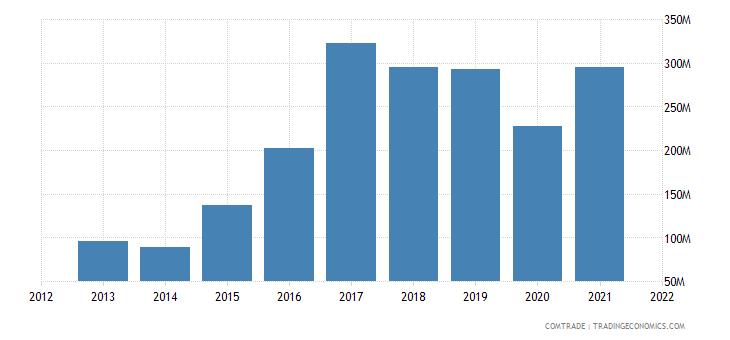vietnam imports ghana