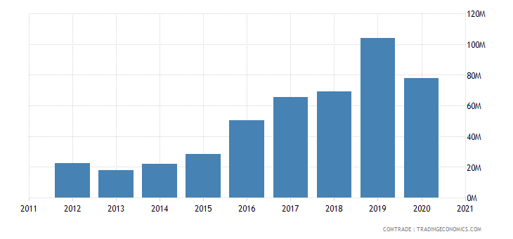vietnam imports greece