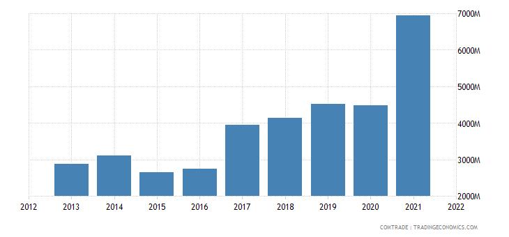 vietnam imports india