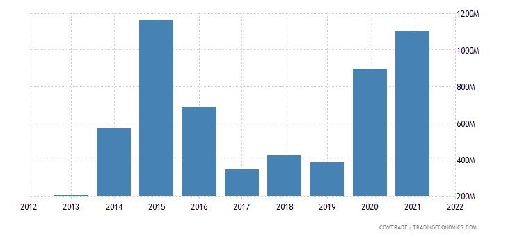 vietnam imports israel