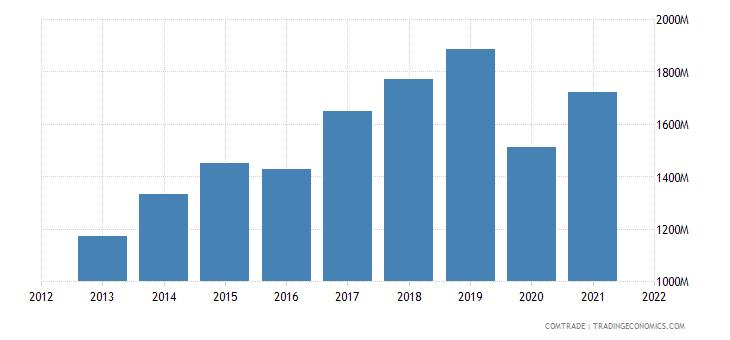 vietnam imports italy