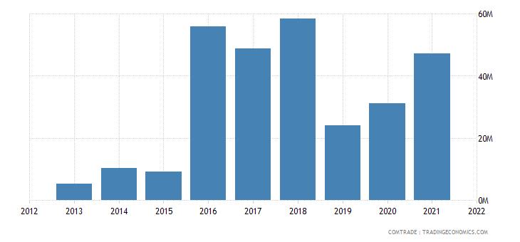 vietnam imports kazakhstan