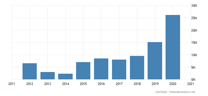 vietnam imports latvia