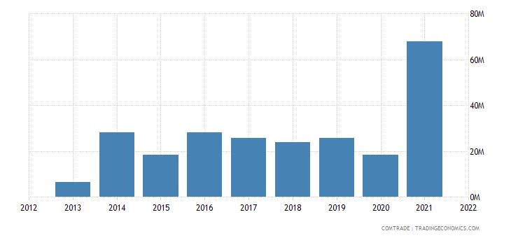 vietnam imports lithuania