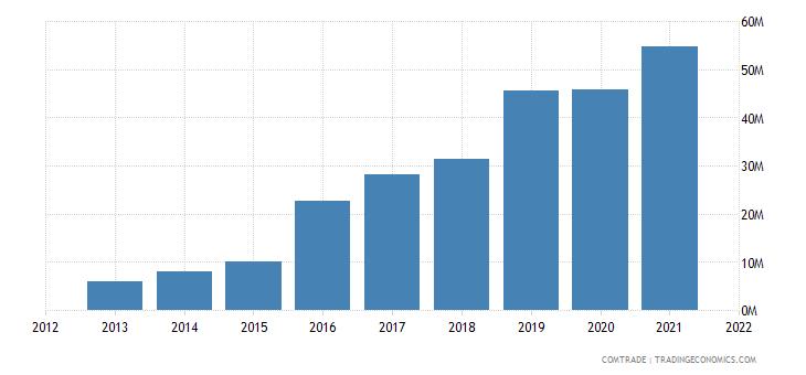 vietnam imports luxembourg