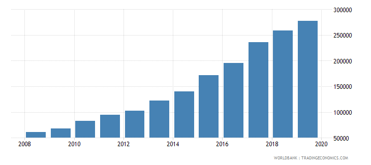 vietnam imports merchandise customs constant us$ millions seas adj  wb data