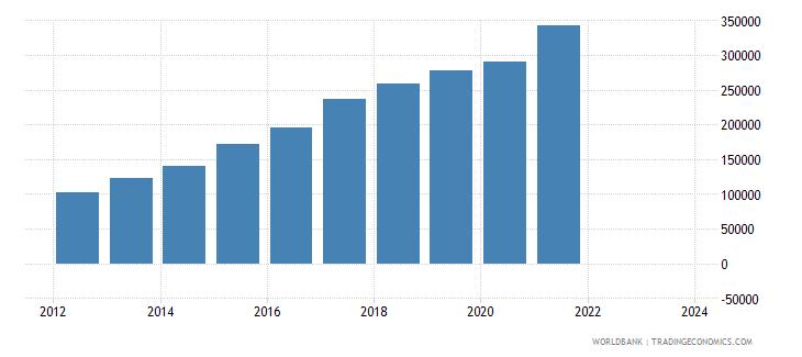 vietnam imports merchandise customs constant us$ millions wb data