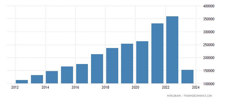 vietnam imports merchandise customs current us$ millions wb data