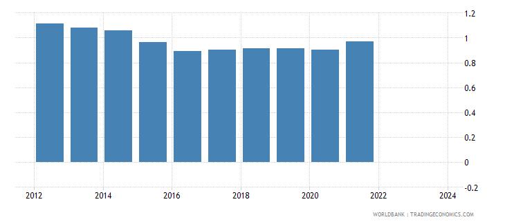 vietnam imports merchandise customs price us$ wb data