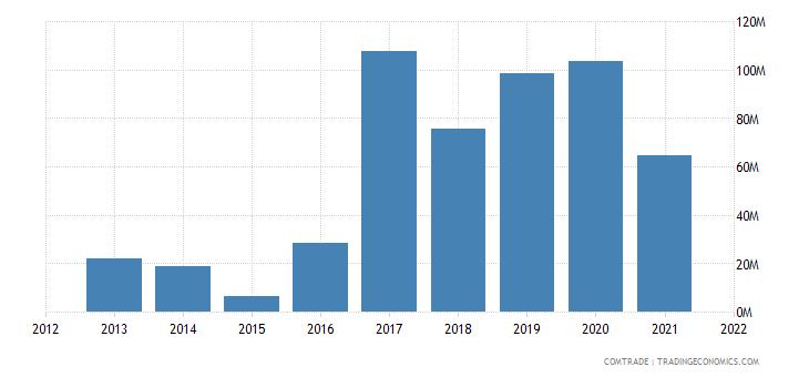 vietnam imports mozambique