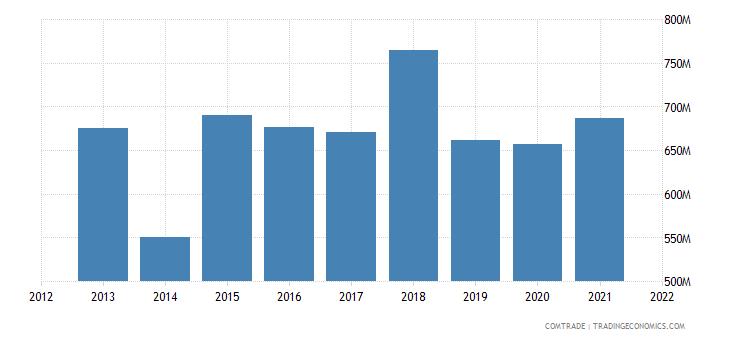 vietnam imports netherlands