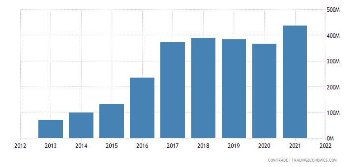 vietnam imports nigeria