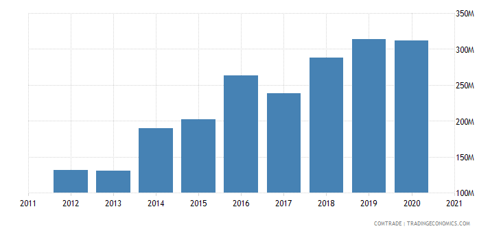 vietnam imports norway