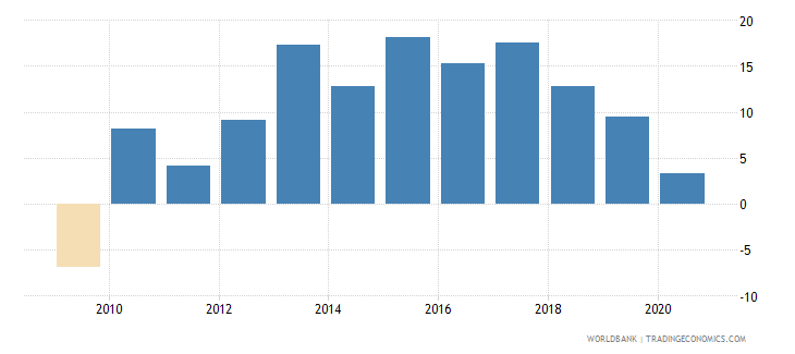 vietnam imports of goods and services annual percent growth wb data