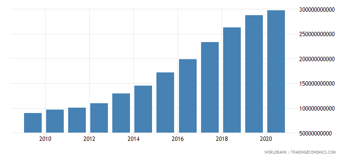 vietnam imports of goods and services constant 2000 us dollar wb data