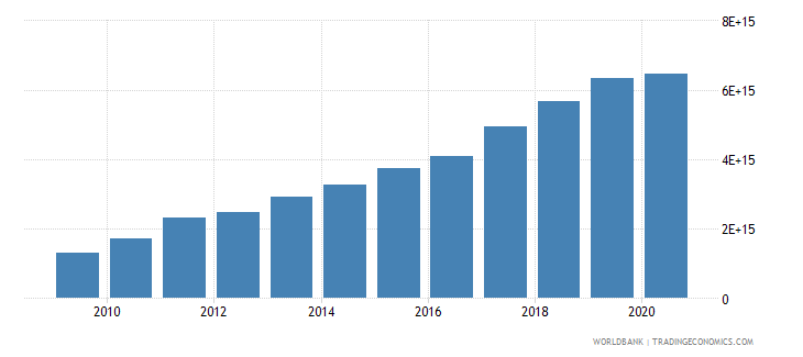 vietnam imports of goods and services current lcu wb data