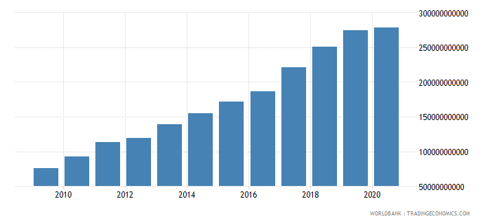 vietnam imports of goods and services us dollar wb data