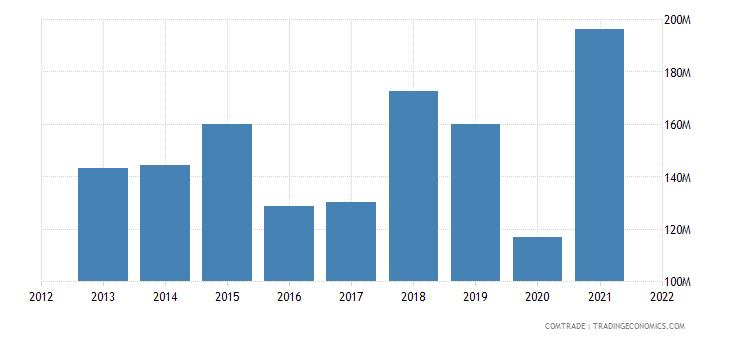 vietnam imports pakistan