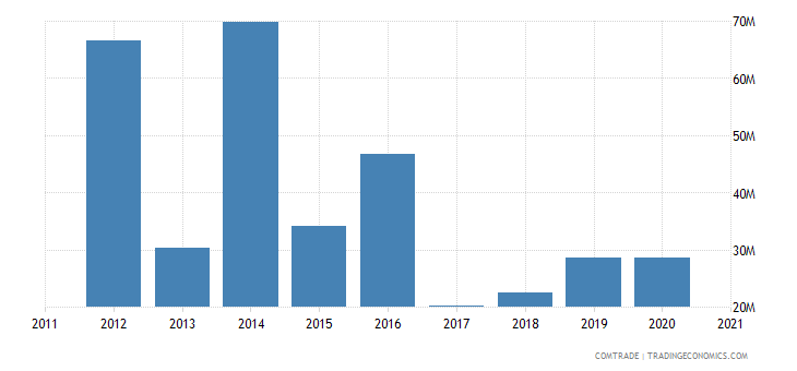 vietnam imports paraguay