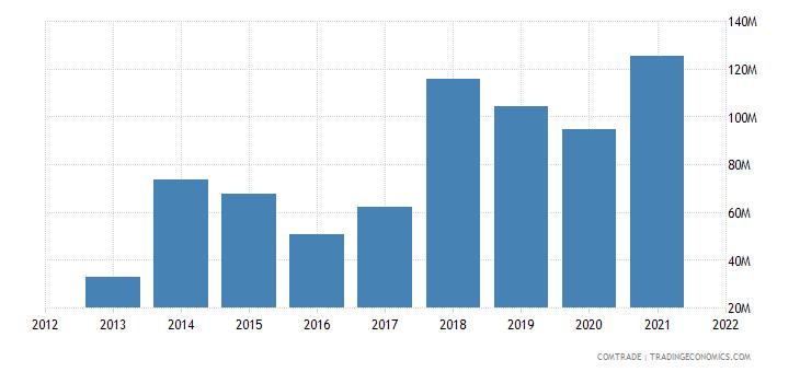 vietnam imports portugal