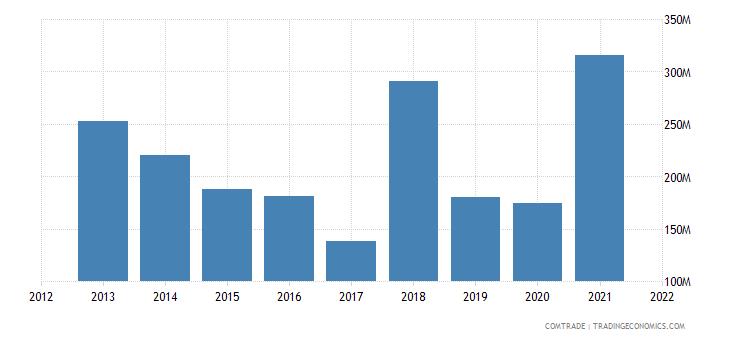 vietnam imports qatar