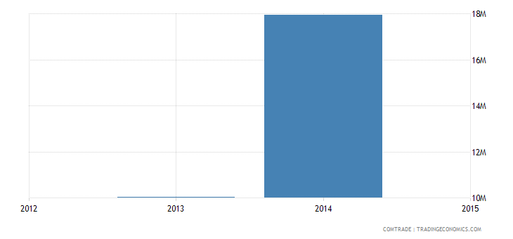 vietnam imports rwanda