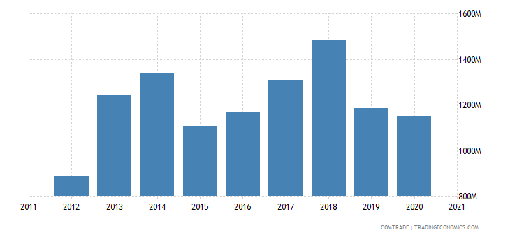 vietnam imports saudi arabia