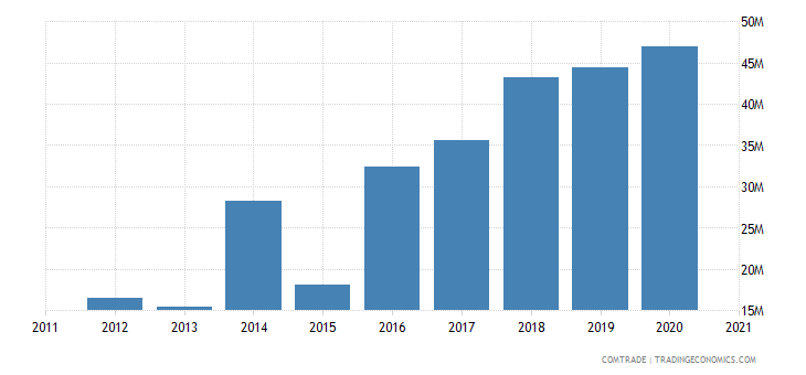 vietnam imports slovakia