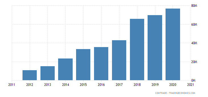 vietnam imports slovenia