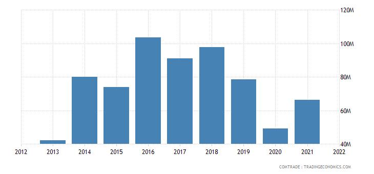 vietnam imports sri lanka