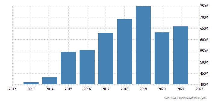 vietnam imports switzerland